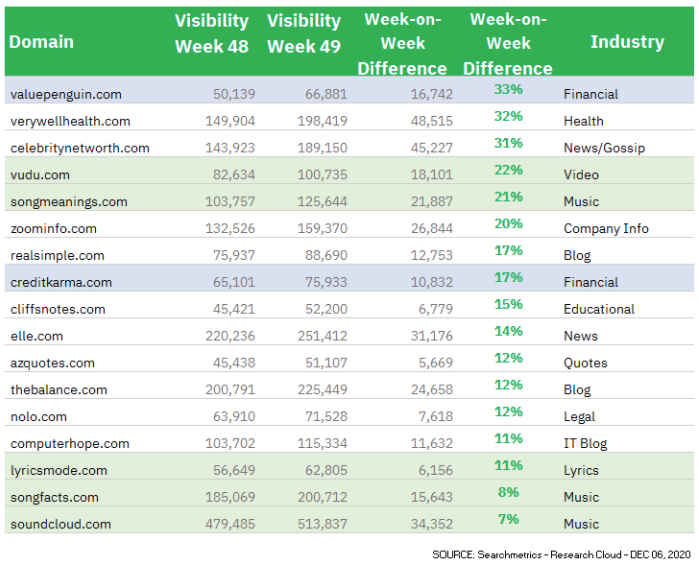 searchmetrics aralık güncellemesi en çok trafik kazanan siteler