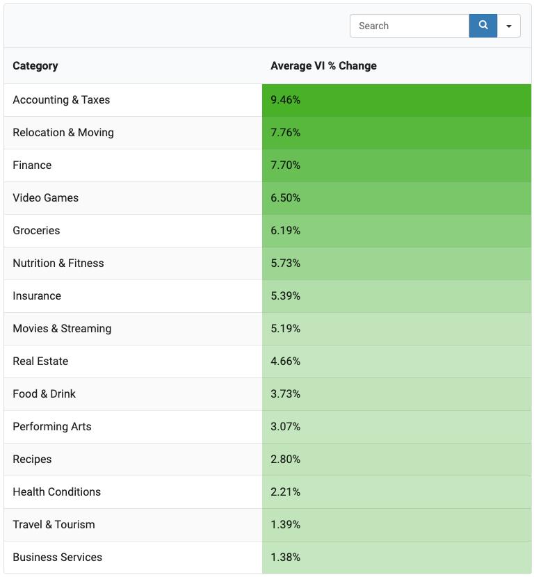 similarweb aralık güncellemesi en çok trafik kazanan kategoriler