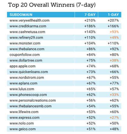 aralık güncellemesi en çok trafik kazanan siteler