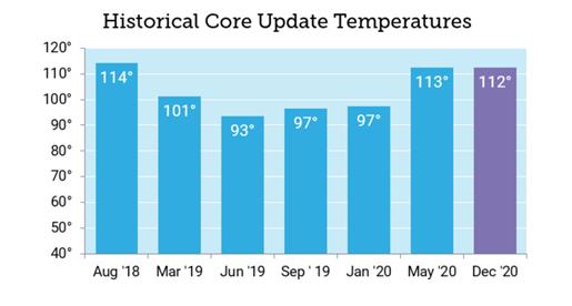 moz core updates